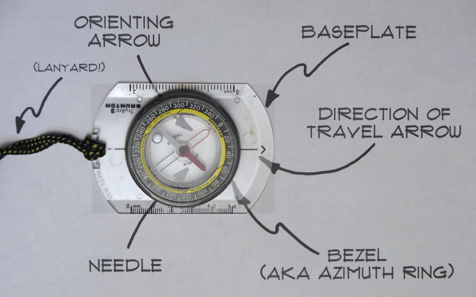 Compass-Diagram